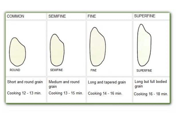 Categories of rice, common, semifine, fine and superfine in Italy