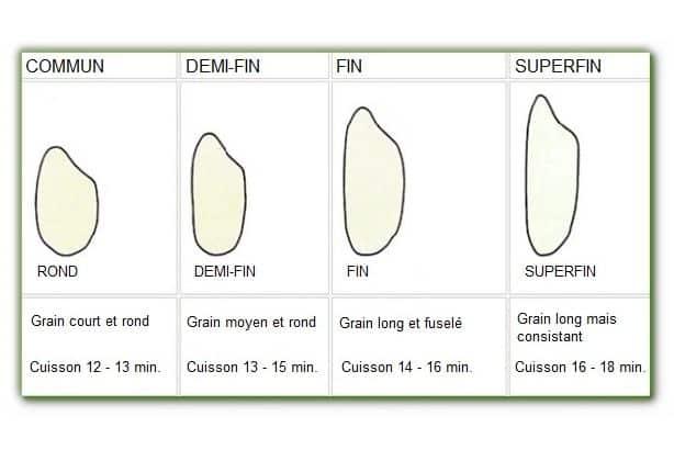 Catégories du riz, commun, demi-fin, fin et superfin en Italie